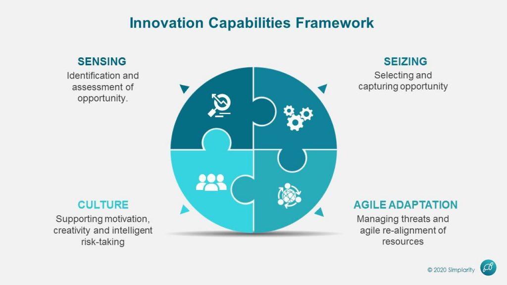 Innovation Capabilities Framework