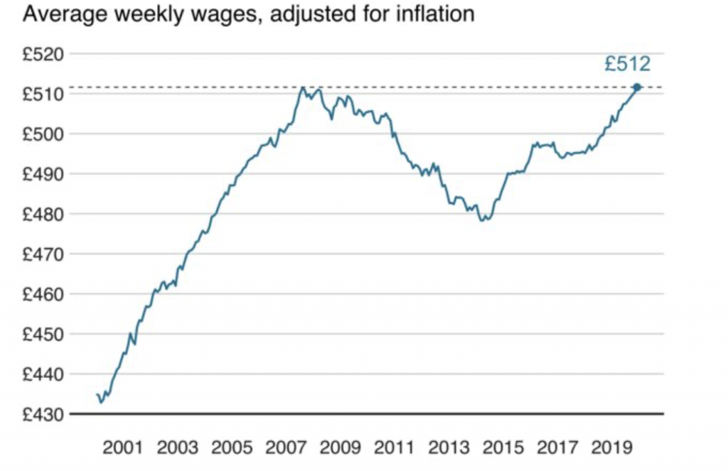 UK wages since 2001