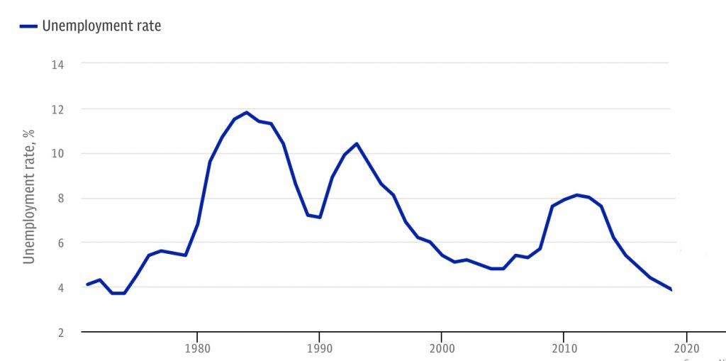 Unemployment rate in UK