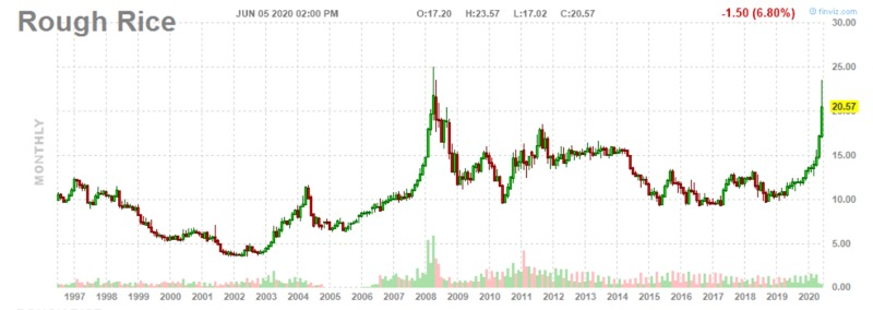 Rough Rice price since 1997