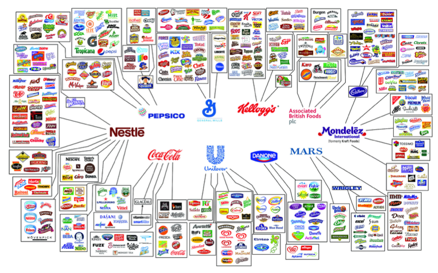 Illusion of Choice - food brands consolidation