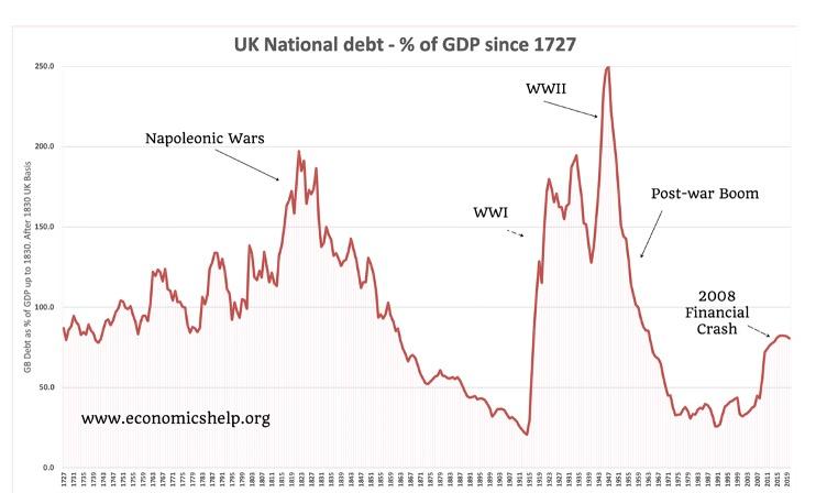 UK National Debt since 1727
