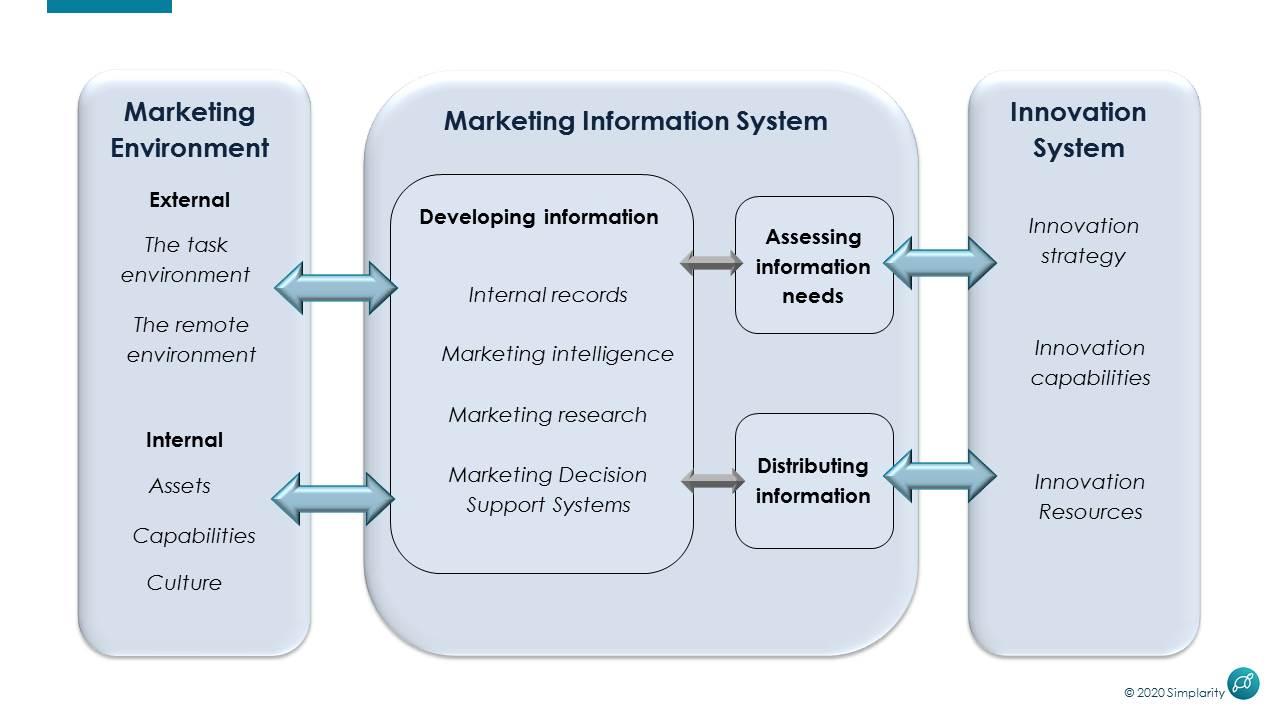 Marketing Information System and Innovation System