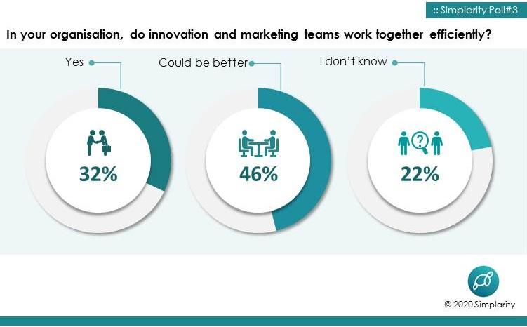 Marketing and Innovation Teamwork Survey