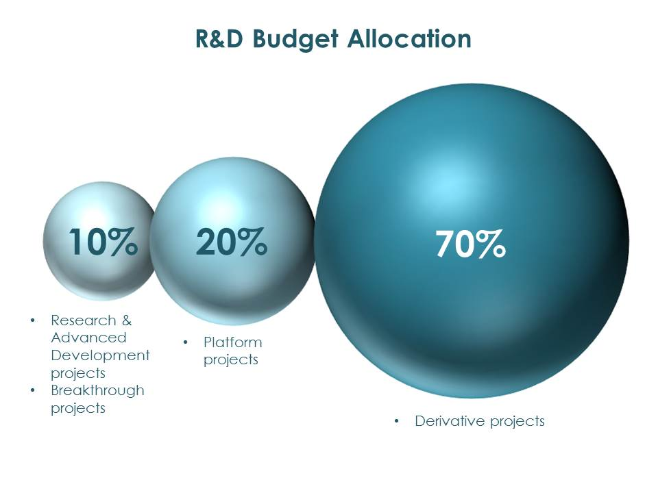 Research and Development Budget Allocation