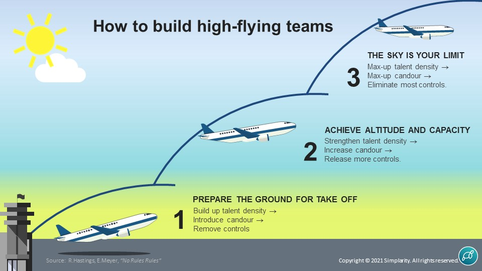 How to Build High Performance Teams